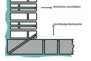 Berühmt Kellerabdichtung von außen - ohne Aufgraben! - VARIOSEAL GmbH HG72