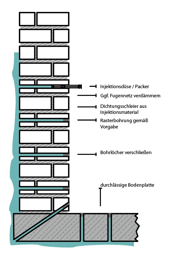 vertikalsperre varioseal gmbh. Black Bedroom Furniture Sets. Home Design Ideas